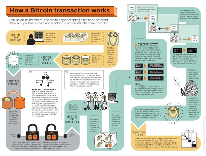 bitcoin-infographic_5029189c9cbaf.jpg
