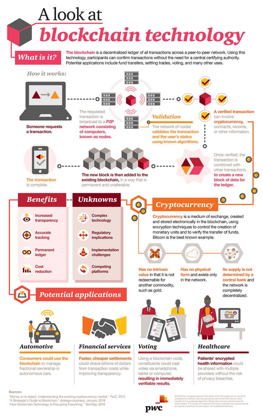Blockchain-infographic.png
